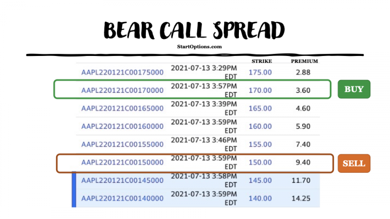 what is a bear call spread