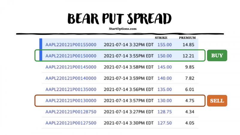 what is a bear put spread