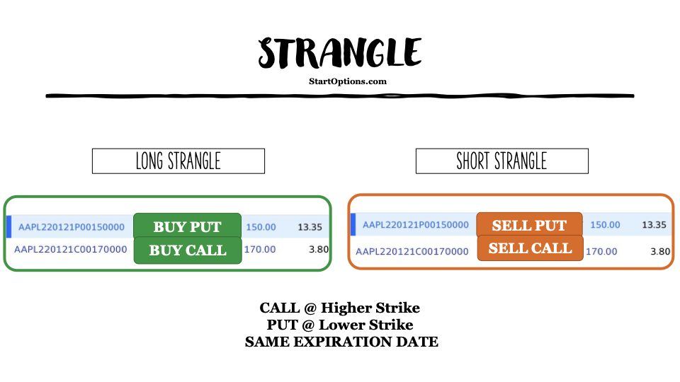 what is an options strangle