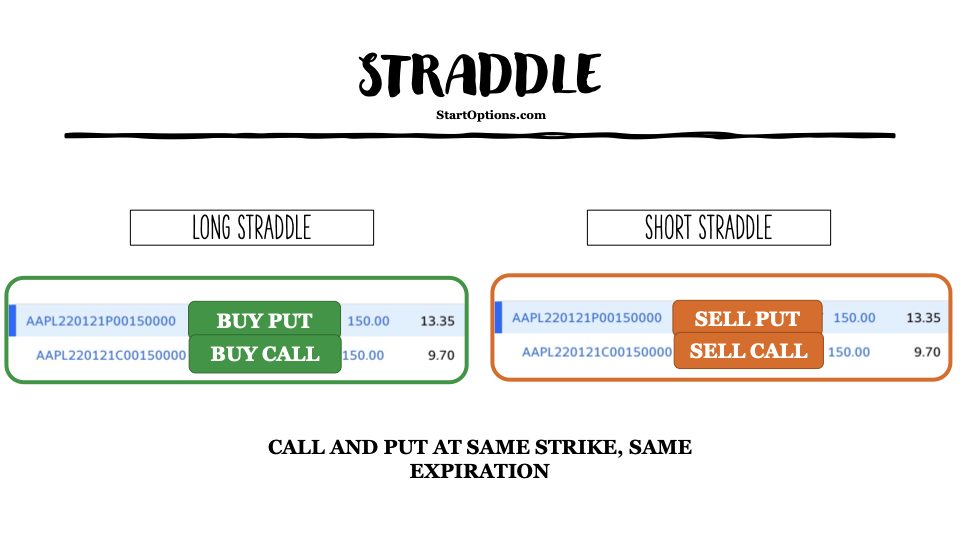 What is an Options Straddle?