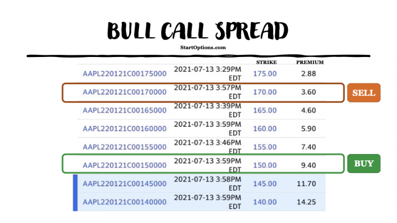 what is a bull call spread